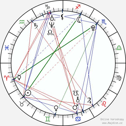 Dany Mesároš wikipedie wiki 2020, 2021 horoskop