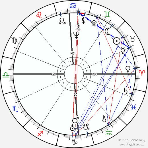 Daphne Du Maurier wikipedie wiki 2018, 2019 horoskop