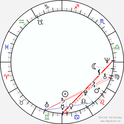 Dardano Sacchetti wikipedie wiki 2017, 2018 horoskop