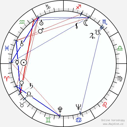 Darja Hajská wikipedie wiki 2017, 2018 horoskop