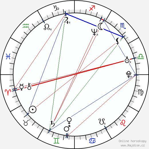 Daro Richter wikipedie wiki 2019, 2020 horoskop