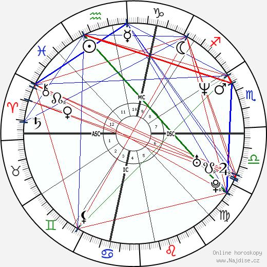 Darren Aronofsky wikipedie wiki 2018, 2019 horoskop