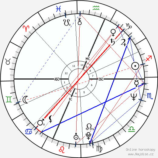 Daryl Hannah wikipedie wiki 2018, 2019 horoskop