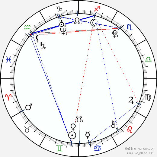 Daryl Sabara wikipedie wiki 2020, 2021 horoskop