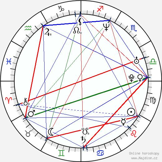 Dáša Kouřilová wikipedie wiki 2020, 2021 horoskop