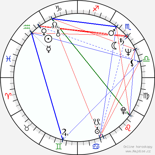 Dáša Vokatá wikipedie wiki 2018, 2019 horoskop