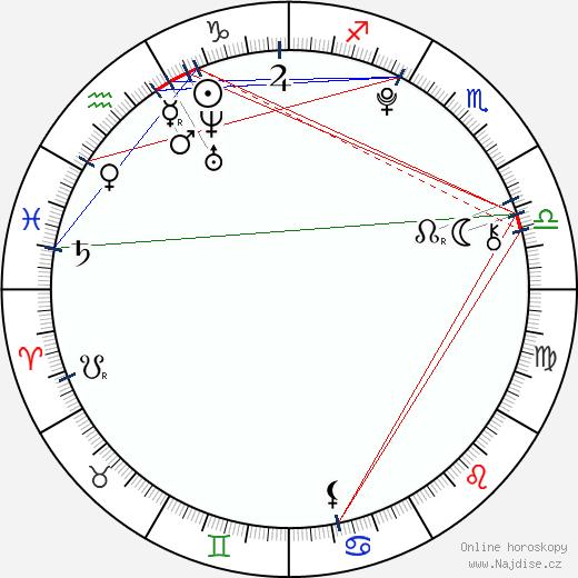 Dasha Nadina wikipedie wiki 2017, 2018 horoskop