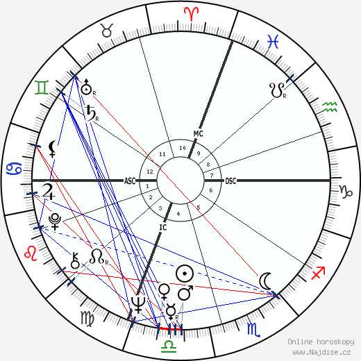 Dave Aaron wikipedie wiki 2018, 2019 horoskop
