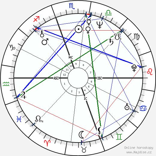 Dave Coleman wikipedie wiki 2018, 2019 horoskop