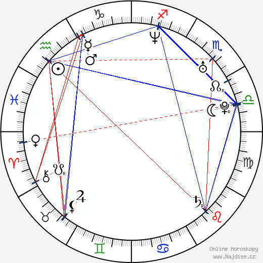 Dave Farrell wikipedie wiki 2017, 2018 horoskop