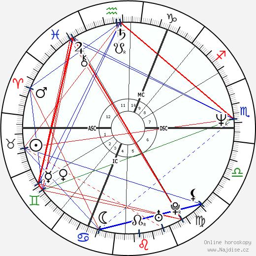 Dave Gahan wikipedie wiki 2018, 2019 horoskop
