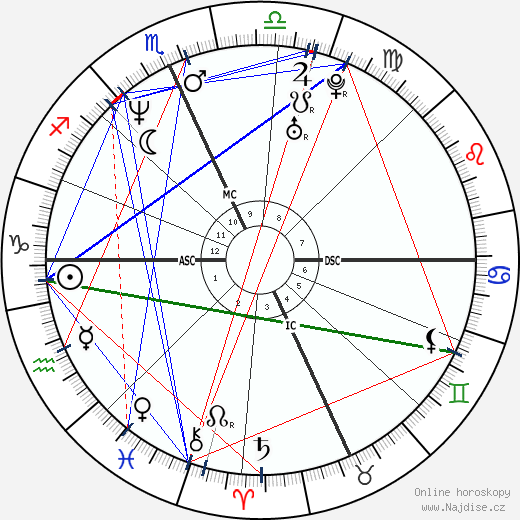 Dave Grohl wikipedie wiki 2020, 2021 horoskop