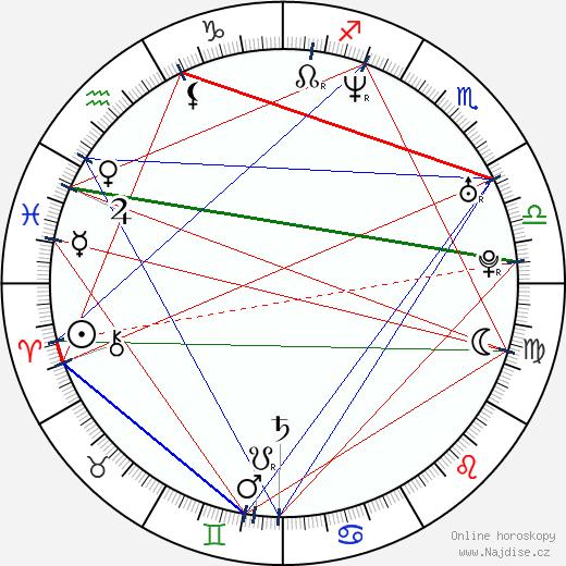 Dave Mirra wikipedie wiki 2020, 2021 horoskop