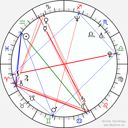 Dave Padden wikipedie wiki 2019, 2020 horoskop