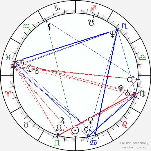 Dave Quackenbush wikipedie wiki 2018, 2019 horoskop
