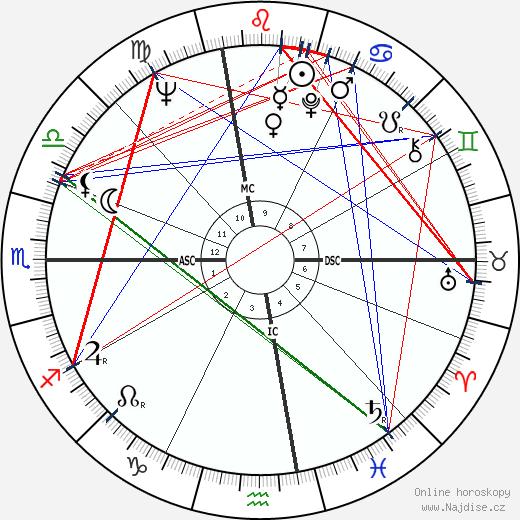 Dave Sime wikipedie wiki 2017, 2018 horoskop
