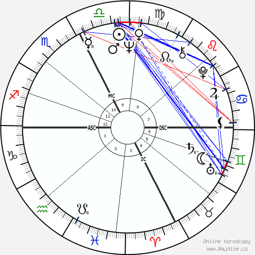 Dave Wilcox wikipedie wiki 2020, 2021 horoskop