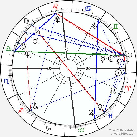 David A. Ulrich wikipedie wiki 2020, 2021 horoskop