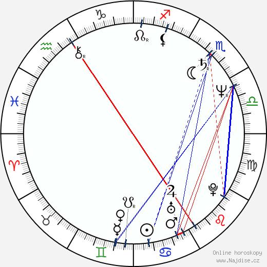 David Alan Grier wikipedie wiki 2019, 2020 horoskop
