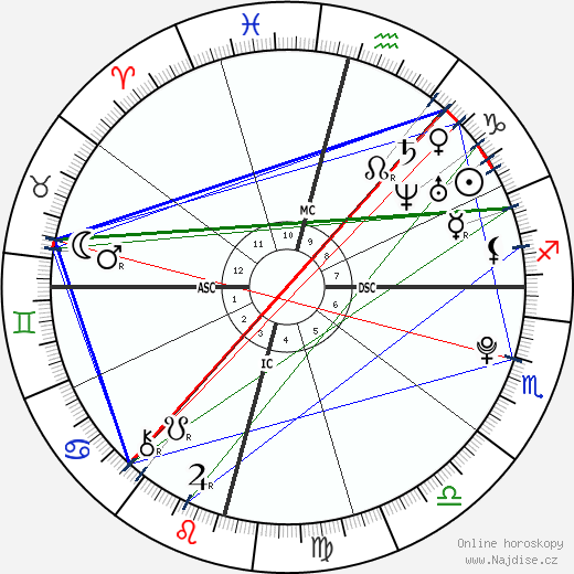 David Archuleta wikipedie wiki 2018, 2019 horoskop