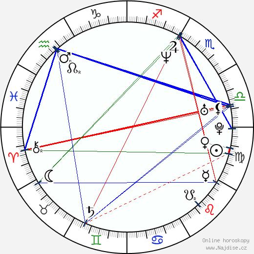 David Arquette wikipedie wiki 2018, 2019 horoskop