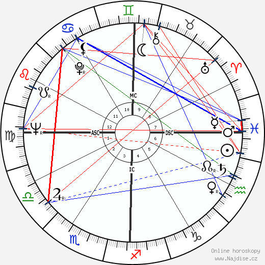 David Avidan wikipedie wiki 2019, 2020 horoskop