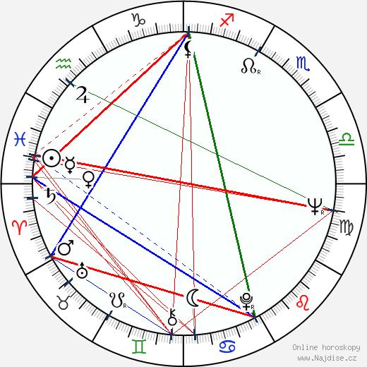 David Bachman wikipedie wiki 2018, 2019 horoskop