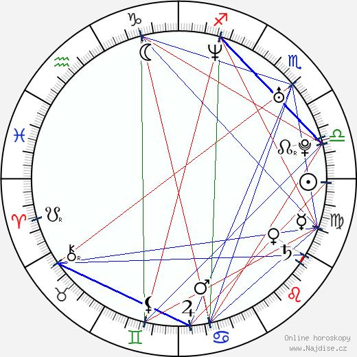 David Backus wikipedie wiki 2018, 2019 horoskop