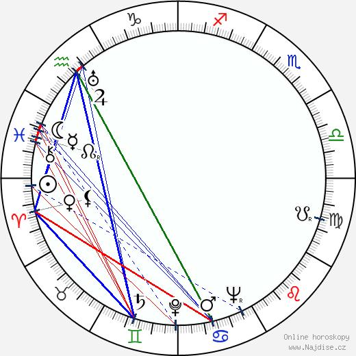 David Bacon wikipedie wiki 2018, 2019 horoskop