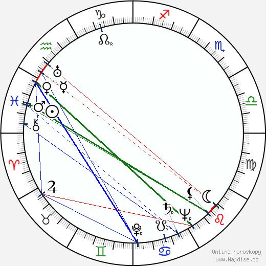 David Bauer wikipedie wiki 2017, 2018 horoskop