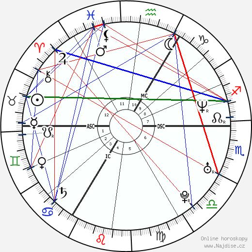 David Beckham wikipedie wiki 2019, 2020 horoskop