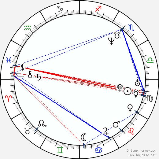 David Bennent wikipedie wiki 2018, 2019 horoskop