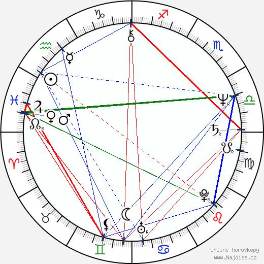 David Birnie wikipedie wiki 2018, 2019 horoskop