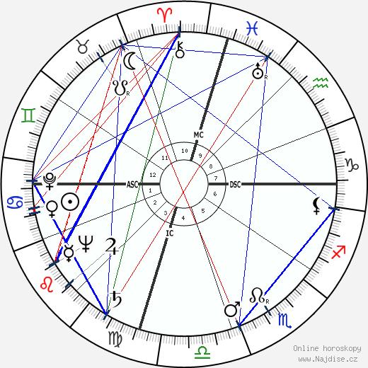 David Brinkley wikipedie wiki 2020, 2021 horoskop