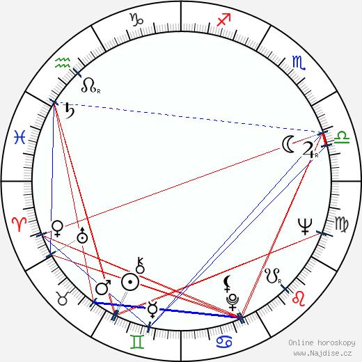 David Burke wikipedie wiki 2018, 2019 horoskop