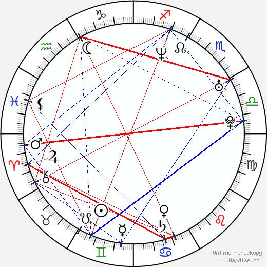 David Burtka wikipedie wiki 2018, 2019 horoskop