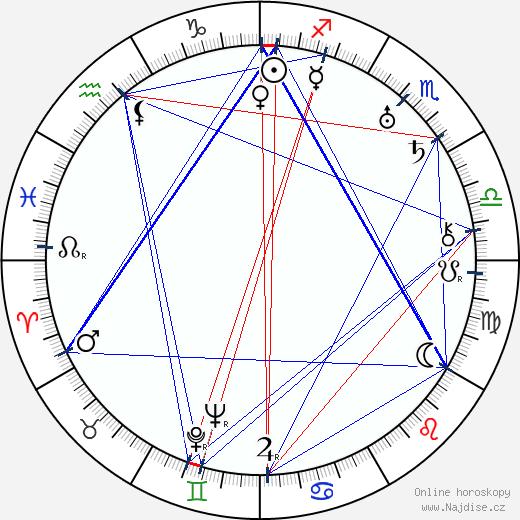 David Butler wikipedie wiki 2017, 2018 horoskop