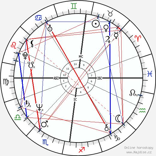 David Byrne wikipedie wiki 2018, 2019 horoskop