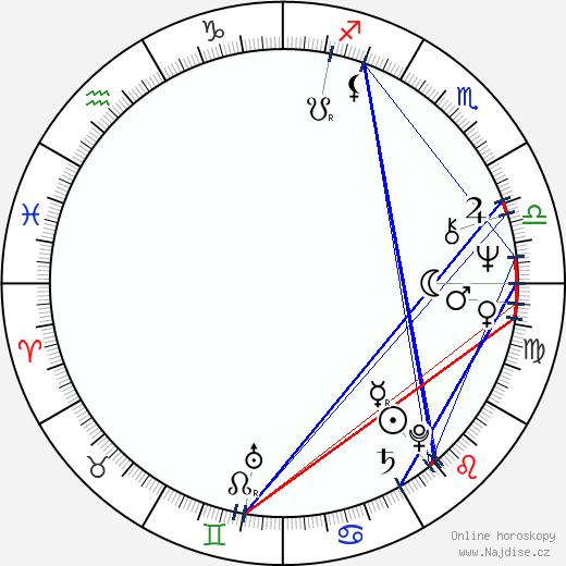 David Calder wikipedie wiki 2018, 2019 horoskop