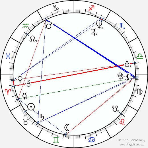 David Čálek wikipedie wiki 2018, 2019 horoskop