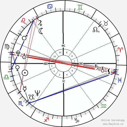 David Cameron wikipedie wiki 2019, 2020 horoskop