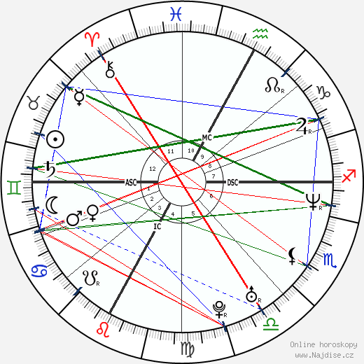David Charvet wikipedie wiki 2018, 2019 horoskop