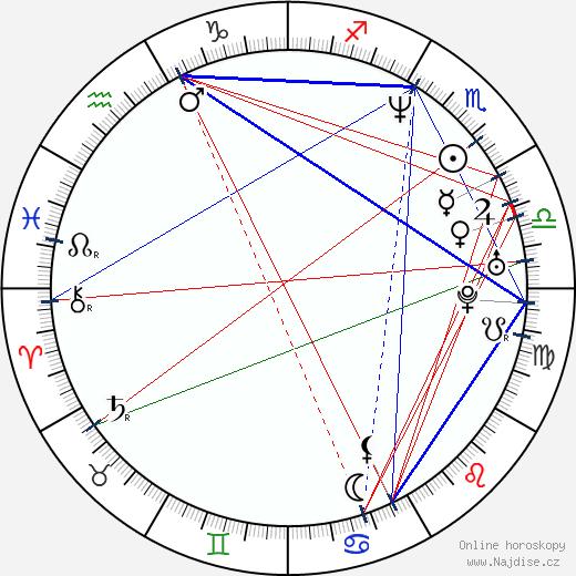 David Coburn wikipedie wiki 2020, 2021 horoskop