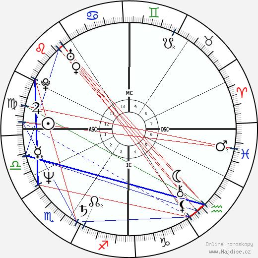 David Copperfield wikipedie wiki 2019, 2020 horoskop
