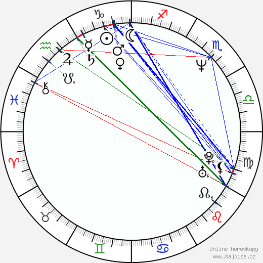 David DeCoteau wikipedie wiki 2019, 2020 horoskop