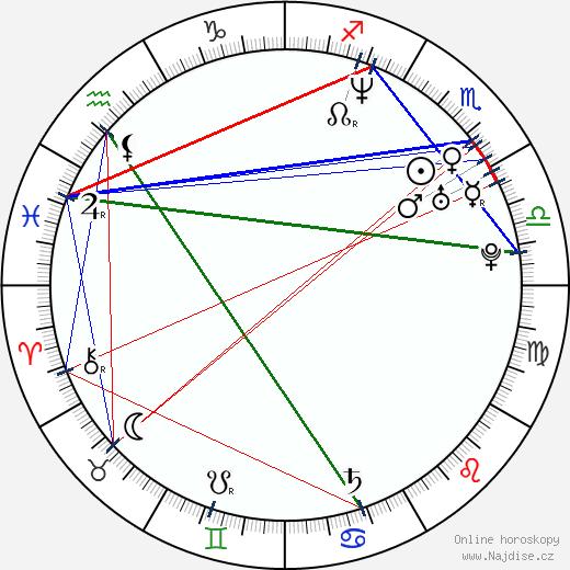 David Dencik wikipedie wiki 2020, 2021 horoskop