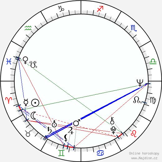 David Draper wikipedie wiki 2017, 2018 horoskop