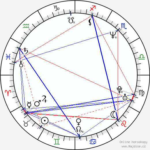 David Eigenberg wikipedie wiki 2018, 2019 horoskop