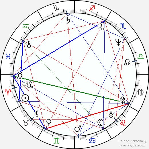 David Feiss wikipedie wiki 2017, 2018 horoskop