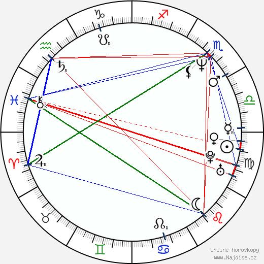 David Franco wikipedie wiki 2018, 2019 horoskop
